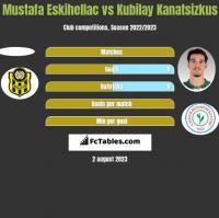 Mustafa Eskihellac vs Kubilay Kanatsizkus h2h player stats