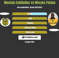Mustafa Eskihellac vs Moryke Fofana h2h player stats