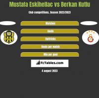 Mustafa Eskihellac vs Berkan Kutlu h2h player stats