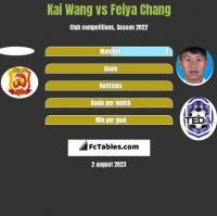 Kai Wang vs Feiya Chang h2h player stats