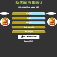 Kai Wang vs Hang Li h2h player stats