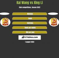Kai Wang vs Xing Li h2h player stats