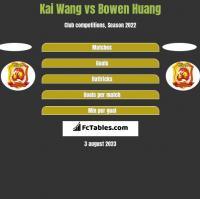 Kai Wang vs Bowen Huang h2h player stats