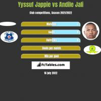 Yyssuf Jappie vs Andile Jali h2h player stats