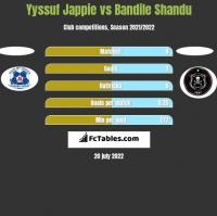 Yyssuf Jappie vs Bandile Shandu h2h player stats