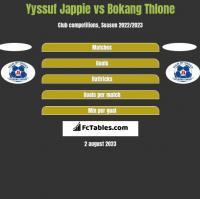 Yyssuf Jappie vs Bokang Thlone h2h player stats