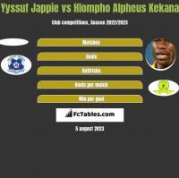 Yyssuf Jappie vs Hlompho Alpheus Kekana h2h player stats