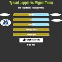Yyssuf Jappie vs Miguel Timm h2h player stats