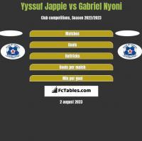 Yyssuf Jappie vs Gabriel Nyoni h2h player stats