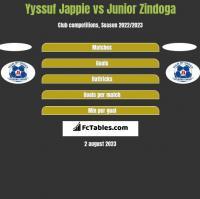 Yyssuf Jappie vs Junior Zindoga h2h player stats