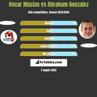 Oscar Macias vs Abraham Gonzalez h2h player stats
