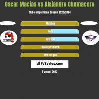 Oscar Macias vs Alejandro Chumacero h2h player stats