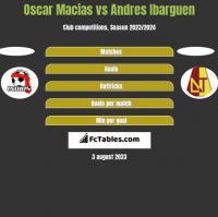 Oscar Macias vs Andres Ibarguen h2h player stats