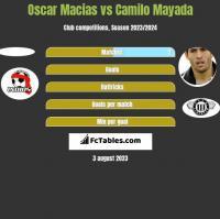 Oscar Macias vs Camilo Mayada h2h player stats