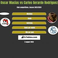 Oscar Macias vs Carlos Gerardo Rodriguez h2h player stats