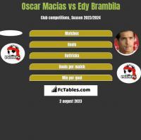 Oscar Macias vs Edy Brambila h2h player stats
