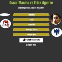 Oscar Macias vs Erick Aguirre h2h player stats