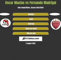 Oscar Macias vs Fernando Madrigal h2h player stats