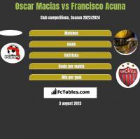 Oscar Macias vs Francisco Acuna h2h player stats