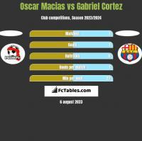 Oscar Macias vs Gabriel Cortez h2h player stats