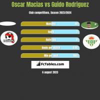 Oscar Macias vs Guido Rodriguez h2h player stats