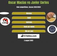 Oscar Macias vs Javier Cortes h2h player stats