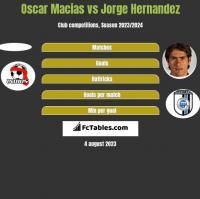 Oscar Macias vs Jorge Hernandez h2h player stats