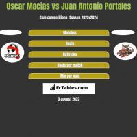 Oscar Macias vs Juan Antonio Portales h2h player stats
