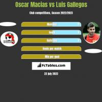 Oscar Macias vs Luis Gallegos h2h player stats