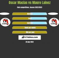 Oscar Macias vs Mauro Lainez h2h player stats