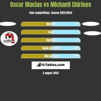 Oscar Macias vs Michaell Chirinos h2h player stats