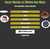 Oscar Macias vs Vilches Noe Maya h2h player stats