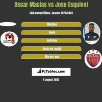 Oscar Macias vs Jose Esquivel h2h player stats