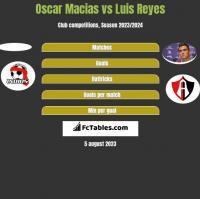 Oscar Macias vs Luis Reyes h2h player stats