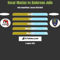 Oscar Macias vs Anderson Julio h2h player stats
