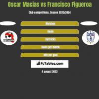 Oscar Macias vs Francisco Figueroa h2h player stats