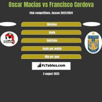 Oscar Macias vs Francisco Cordova h2h player stats