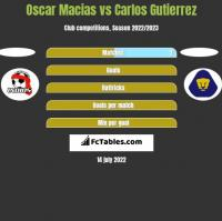Oscar Macias vs Carlos Gutierrez h2h player stats