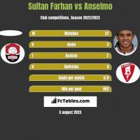Sultan Farhan vs Anselmo h2h player stats