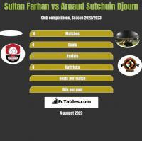 Sultan Farhan vs Arnaud Sutchuin Djoum h2h player stats
