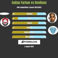 Sultan Farhan vs Denilson h2h player stats