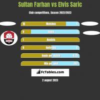 Sultan Farhan vs Elvis Saric h2h player stats