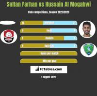 Sultan Farhan vs Hussain Al Mogahwi h2h player stats