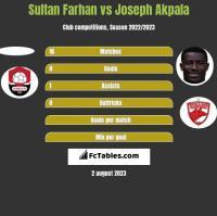 Sultan Farhan vs Joseph Akpala h2h player stats