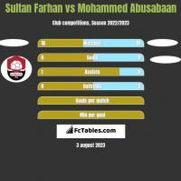 Sultan Farhan vs Mohammed Abusabaan h2h player stats