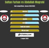Sultan Farhan vs Abdullah Magrshi h2h player stats