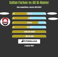 Sultan Farhan vs Ali Al-Namer h2h player stats