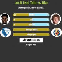 Jordi Osei-Tutu vs Kiko h2h player stats