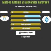 Marcos Antonio vs Ołeksandr Karawajew h2h player stats