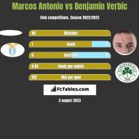 Marcos Antonio vs Benjamin Verbic h2h player stats